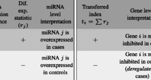 gsa4mirna – Integrated gene set analysis for microRNA studies