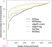 NPEBseq: nonparametric empirical bayesian-based procedure for differential expression analysis of RNA-seq data