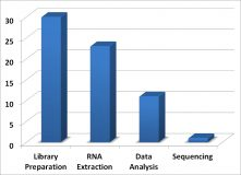 RNA-Seq Blog – Poll Results