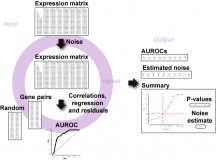 AuPairWise – a method to estimate RNA-seq replicability through co-expression