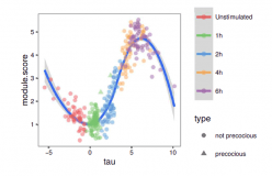 Pseudotime Estimation – Deconfounding Single Cell Time Series