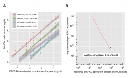 Benchmarking of the Oxford Nanopore MinION sequencing for quantitative and qualitative assessment of cDNA populations