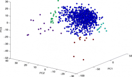 GEVM – Detection of high variability in gene expression from single-cell RNA-seq profiling