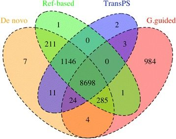 Comparative performance of transcriptome assembly methods for non-model organisms