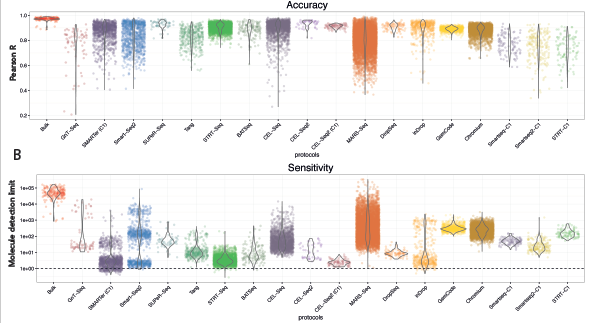 Power Analysis of Single Cell RNA Sequencing Experiments