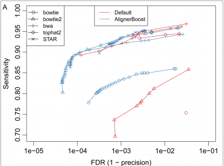 AlignerBoost – A Generalized Software Toolkit for Boosting Next-Gen Sequencing Mapping Accuracy