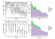 Transformation and model choice for RNA-seq co-expression analysis