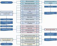 An RNA-Seq QC Overview