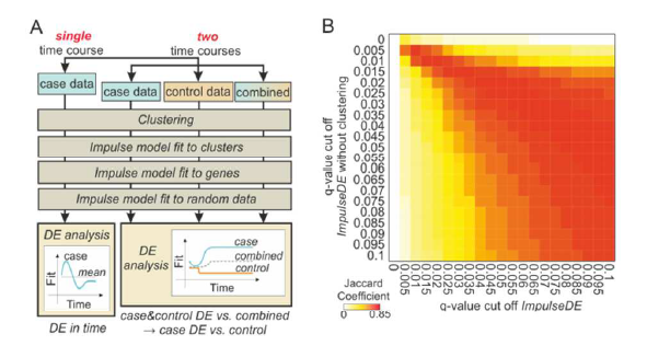 ImpulseDE – detection of differentially expressed genes in time series data using impulse models