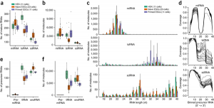 Small-RNA Sequencing of Single Cells