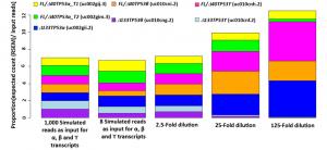 The Pitfalls of RNA-Seq Methodology