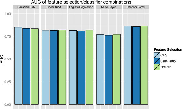 Performance comparison of models with various feature selection and classification methods. The Areas Under the Curve (AUC) of ROC are used as the metric to compare the performance of models with different combinations of feature selection (CFS, Gain Ratios and ReliefF) and classification (Gaussian SVM, Linear SVM, Logistic regression, Naïve Bayes and Random Forest), on the training data with 10 fold cross-validation. The model with ReliefF based feature selection and Random Forest classification is selected as the best model.