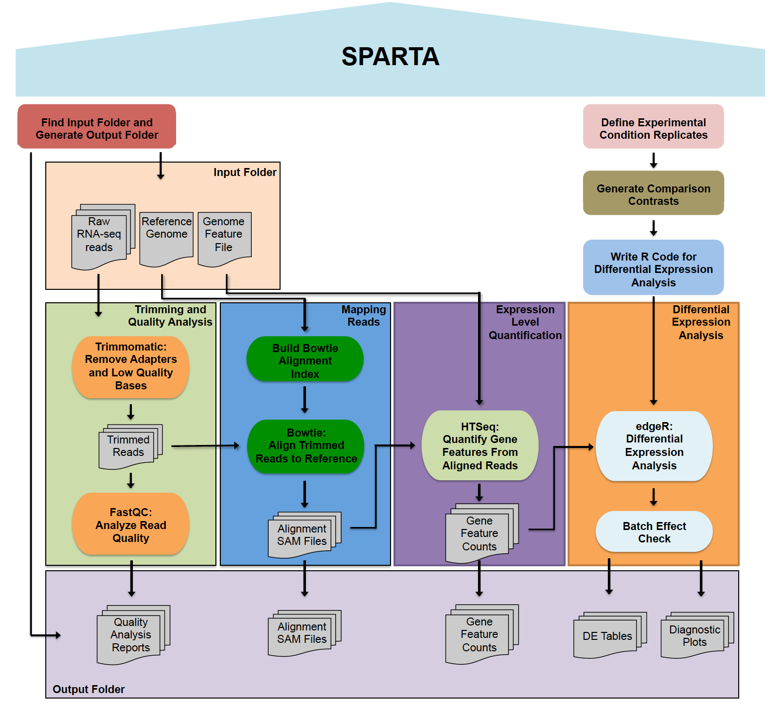 Sparta Simple Program For Automated Reference Based Bacterial Rna Seq Transcriptome Analysis Rna Seq Blog Aligning rna seq reads to reference