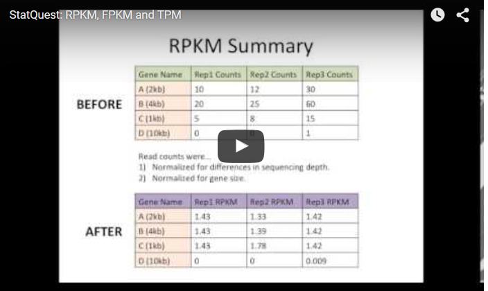 rpkm  fpkm and tpm  clearly explained